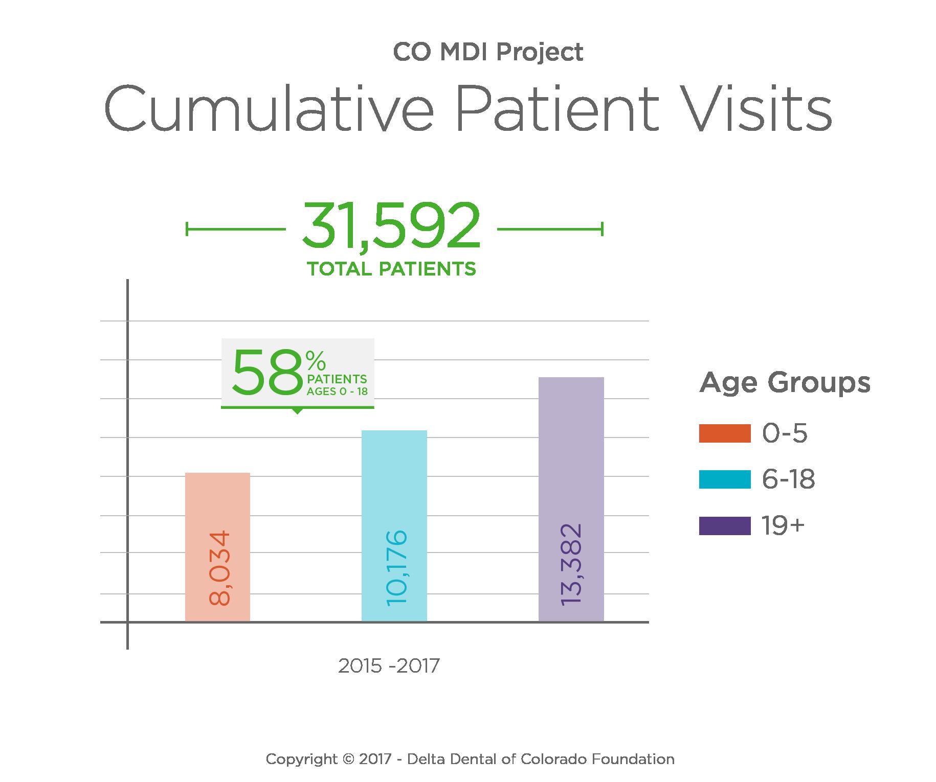 Cumulative Patient Visits