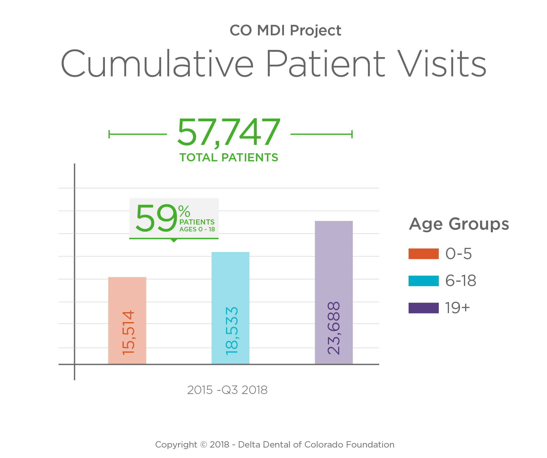 Evaluation – Medical Dental Integration Toolkit