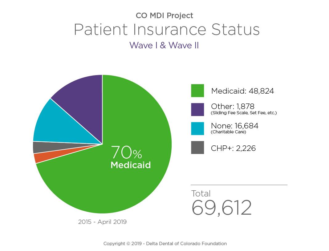 Patient_Insurance Status_WaveI & II_2019Q3